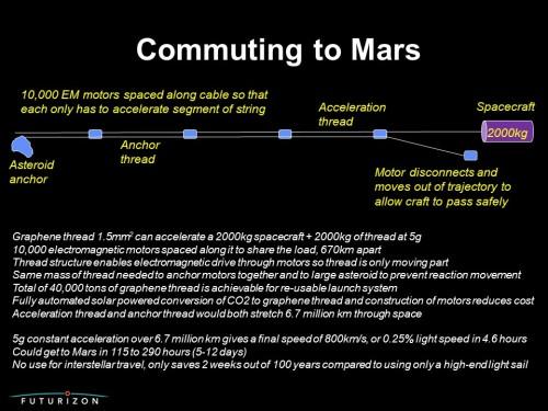 Mars commute